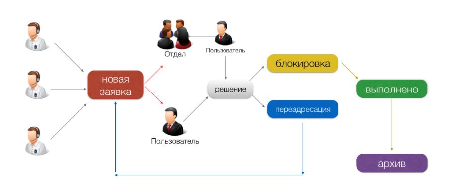 Helpdesk: опытная эксплуатация